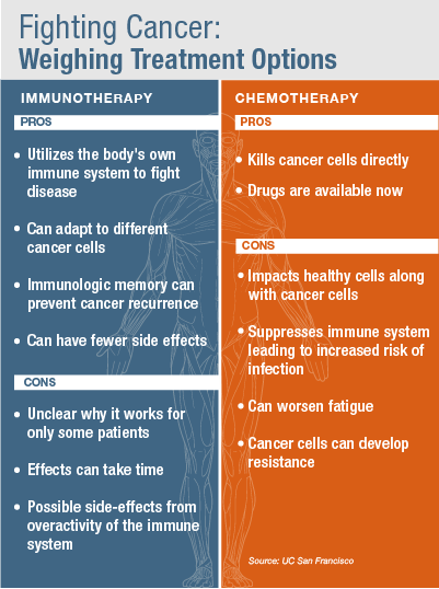 How dose cancer affect your body before you start chemo?